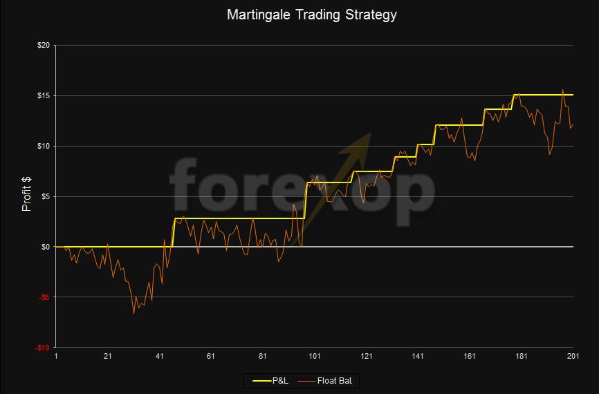 Martingale trading assistência poker 13027