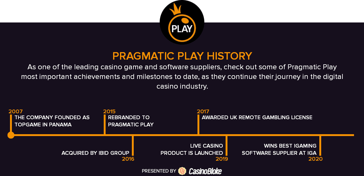 Crupiê salario pragmatic play 19018
