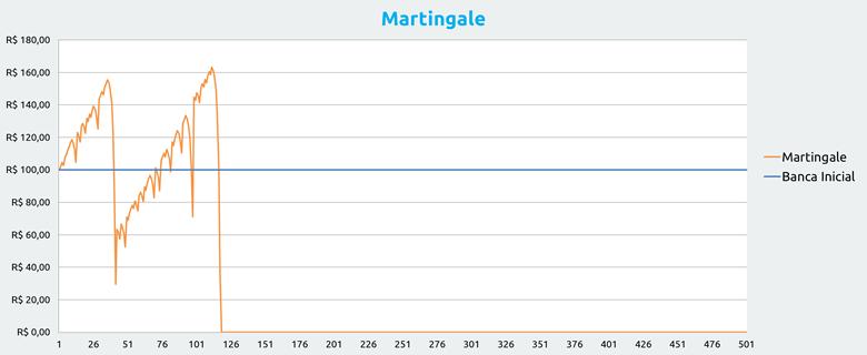 Martingale trader aposta 40143